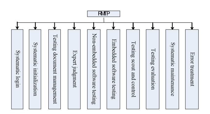 Figure 6. Classification of RMTP functions